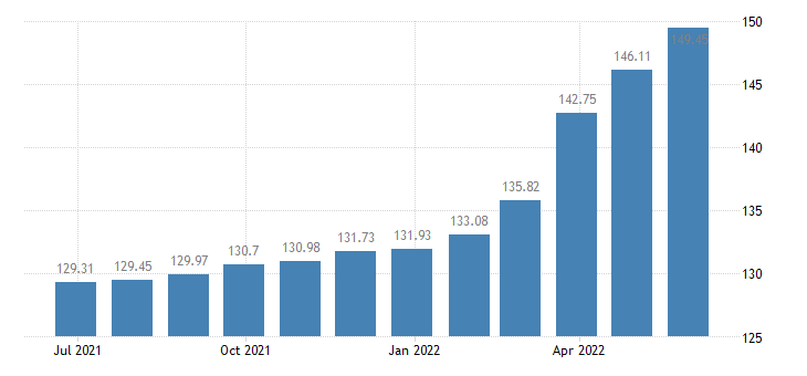 romania harmonised idx of consumer prices hicp butter eurostat data