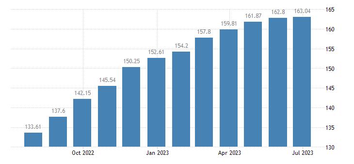romania harmonised idx of consumer prices hicp cheese curd eurostat data