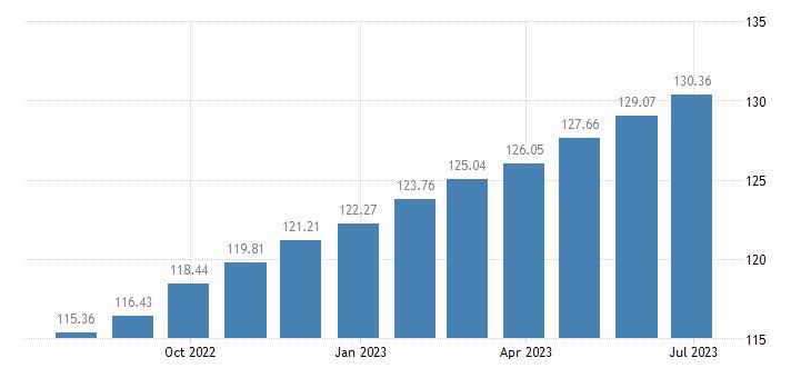 romania harmonised idx of consumer prices hicp chocolate eurostat data