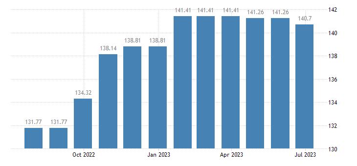 romania harmonised idx of consumer prices hicp coal eurostat data