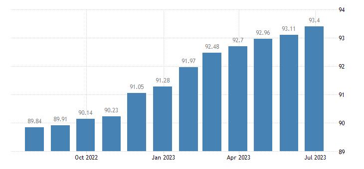 romania harmonised idx of consumer prices hicp cultural services eurostat data