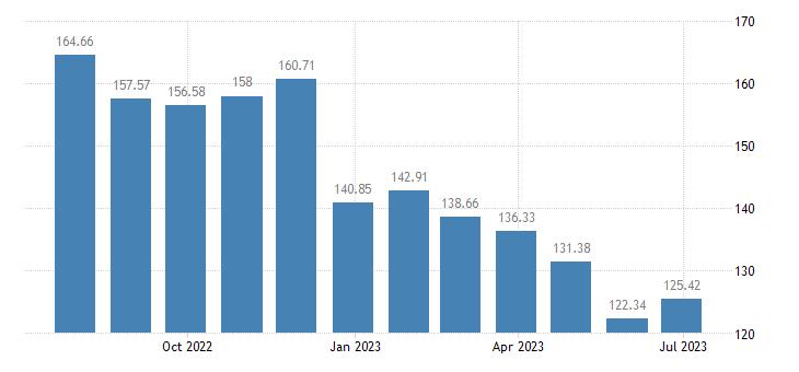 romania harmonised idx of consumer prices hicp diesel eurostat data
