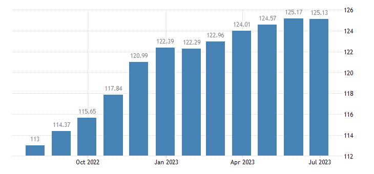 romania harmonised idx of consumer prices hicp dried fruit nuts eurostat data