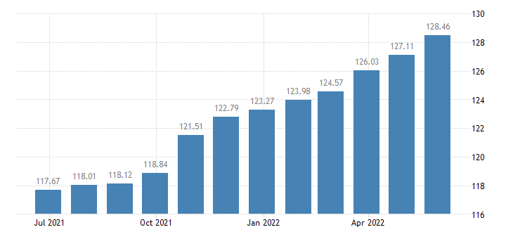 romania harmonised idx of consumer prices hicp dried vegetables other preserved or processed vegetables eurostat data