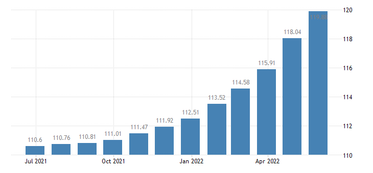 romania harmonised idx of consumer prices hicp edible offal eurostat data