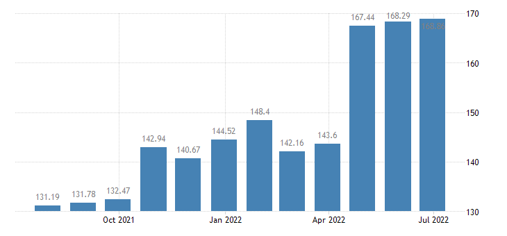 romania harmonised idx of consumer prices hicp electricity gas other fuels eurostat data