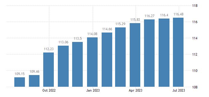 romania harmonised idx of consumer prices hicp fiction books eurostat data