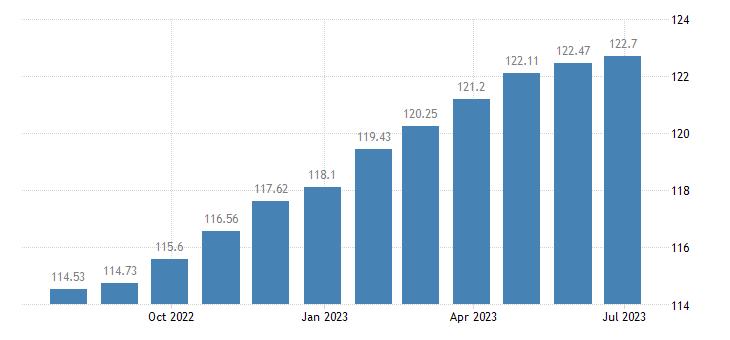 romania harmonised idx of consumer prices hicp household textiles eurostat data