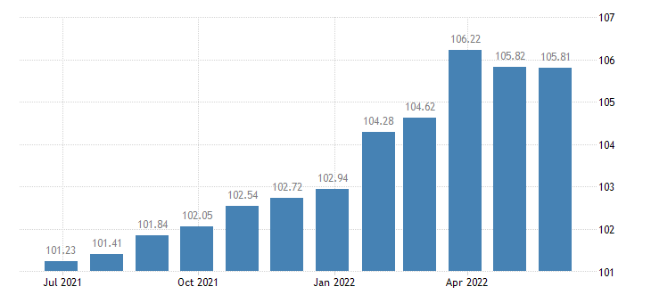 romania harmonised idx of consumer prices hicp information processing equipment eurostat data