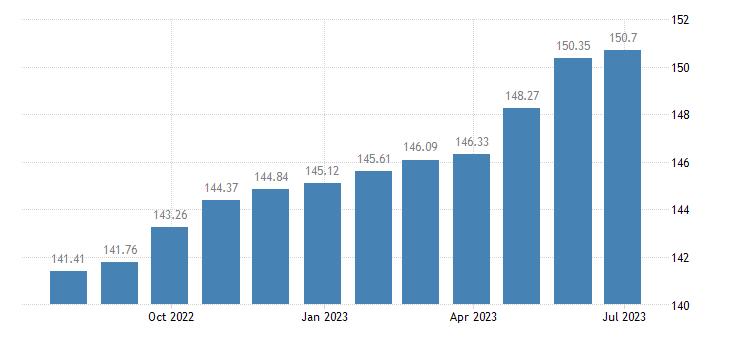 romania harmonised idx of consumer prices hicp jewellery eurostat data