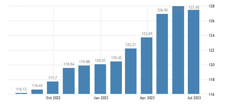 romania harmonised idx of consumer prices hicp liquid fuels eurostat data