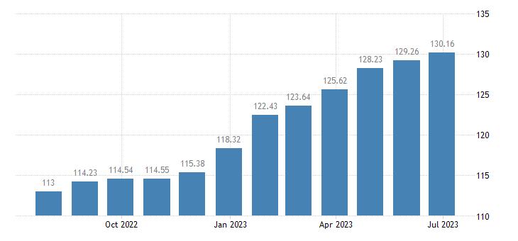 romania harmonised idx of consumer prices hicp low non alcoholic beer eurostat data