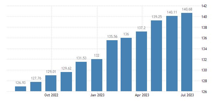 romania harmonised idx of consumer prices hicp mainly administered prices eurostat data