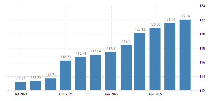 romania harmonised idx of consumer prices hicp miscellaneous goods services eurostat data