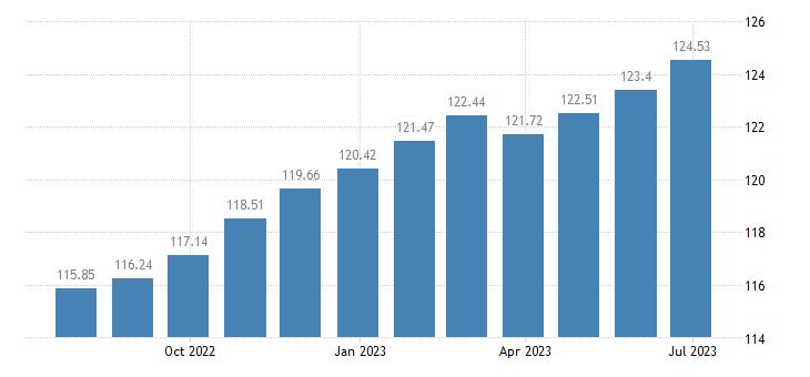 romania harmonised idx of consumer prices hicp non energy industrial goods eurostat data