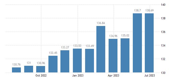 romania harmonised idx of consumer prices hicp olive oil eurostat data