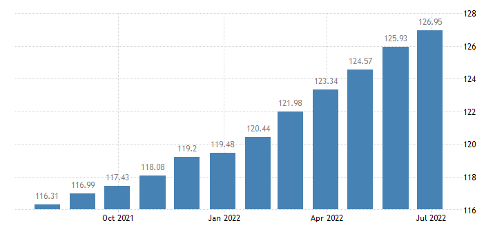 romania harmonised idx of consumer prices hicp other personal effects n e c eurostat data