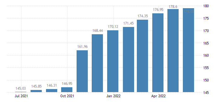 romania harmonised idx of consumer prices hicp other solid fuels eurostat data