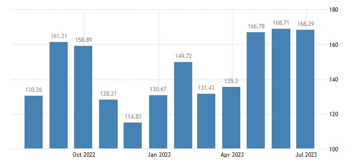 romania harmonised idx of consumer prices hicp passenger transport by air eurostat data