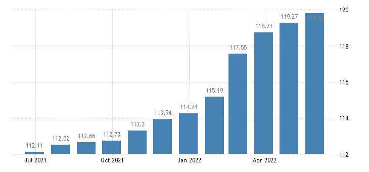 romania harmonised idx of consumer prices hicp photographic services eurostat data