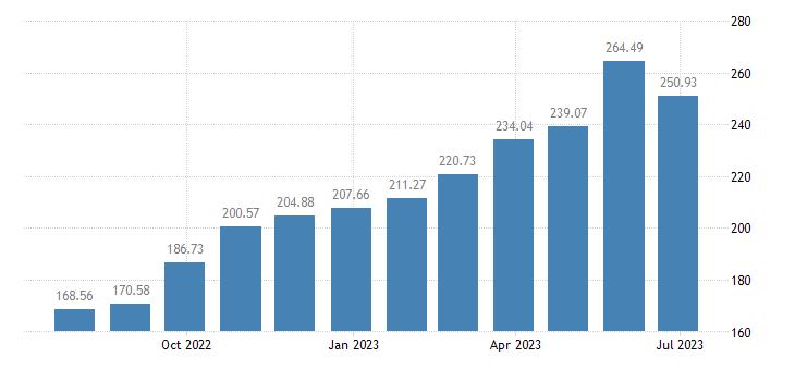 romania harmonised idx of consumer prices hicp potatoes eurostat data
