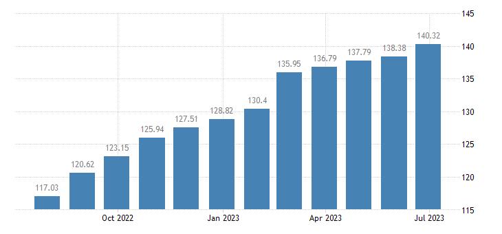 romania harmonised idx of consumer prices hicp preserved milk eurostat data