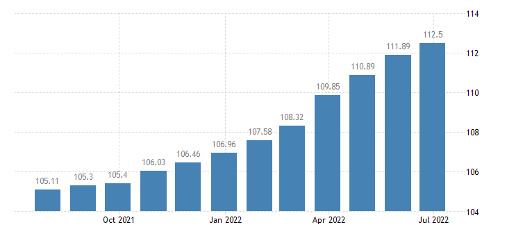 romania harmonised idx of consumer prices hicp products for pets eurostat data