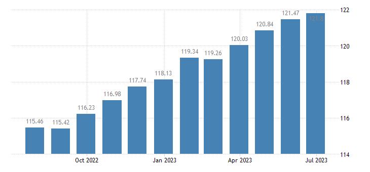 romania harmonised idx of consumer prices hicp purchase of vehicles eurostat data