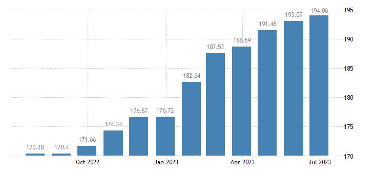romania harmonised idx of consumer prices hicp refuse collection eurostat data