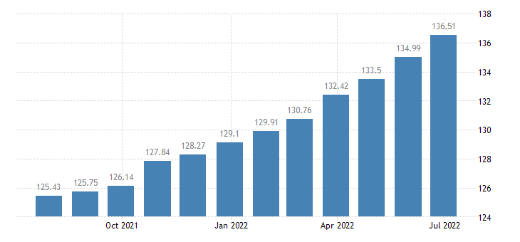 romania harmonised idx of consumer prices hicp repair of other personal effects eurostat data