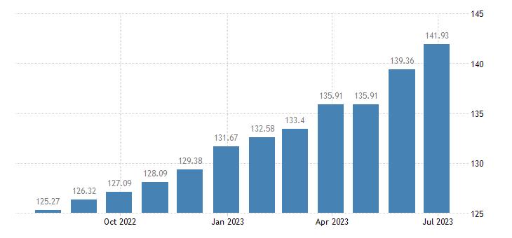 romania harmonised idx of consumer prices hicp services of carpenters eurostat data