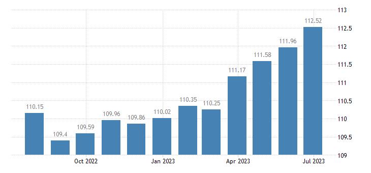 romania harmonised idx of consumer prices hicp services related to communication eurostat data
