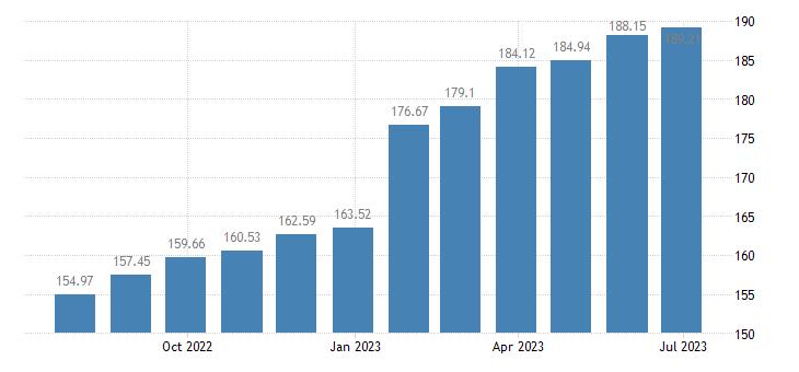 romania harmonised idx of consumer prices hicp sewerage collection eurostat data