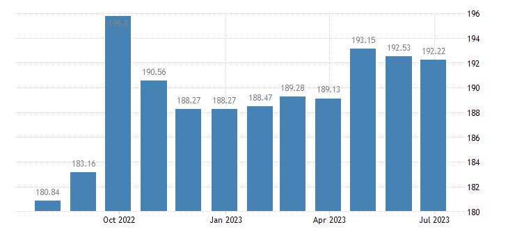 romania harmonised idx of consumer prices hicp solid fuels eurostat data