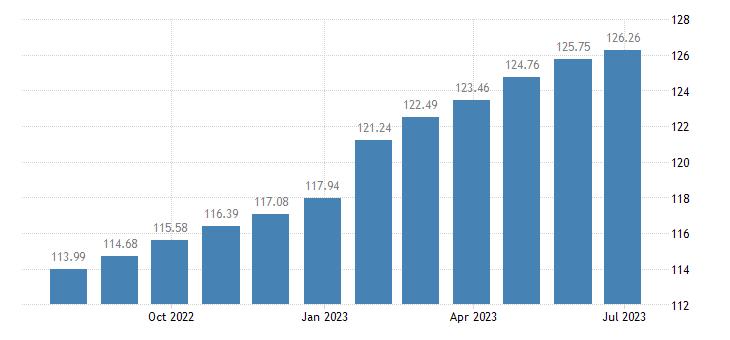 romania harmonised idx of consumer prices hicp spirits liqueurs eurostat data