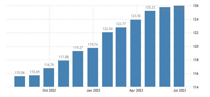 romania harmonised idx of consumer prices hicp table linen bathroom linen eurostat data