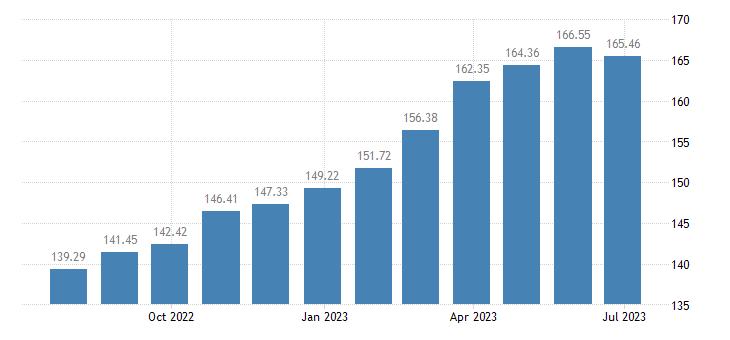romania harmonised idx of consumer prices hicp unprocessed food eurostat data