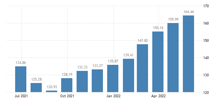 romania harmonised idx of consumer prices hicp vegetables eurostat data