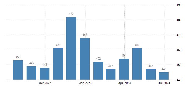 romania harmonised unemployment eurostat data