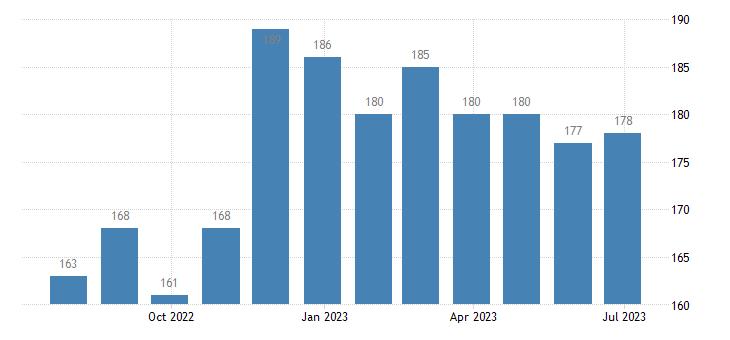 romania harmonised unemployment females eurostat data