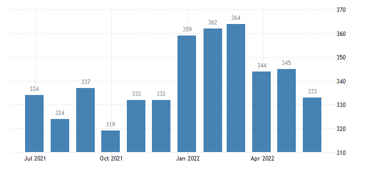 romania harmonised unemployment from 25 to 74 years eurostat data