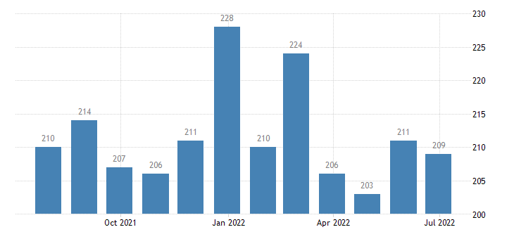 romania harmonised unemployment from 25 to 74 years males eurostat data