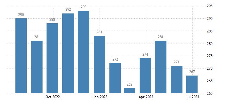 romania harmonised unemployment males eurostat data