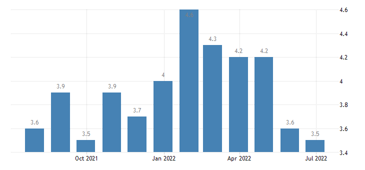 romania harmonised unemployment rate from 25 to 74 years females eurostat data