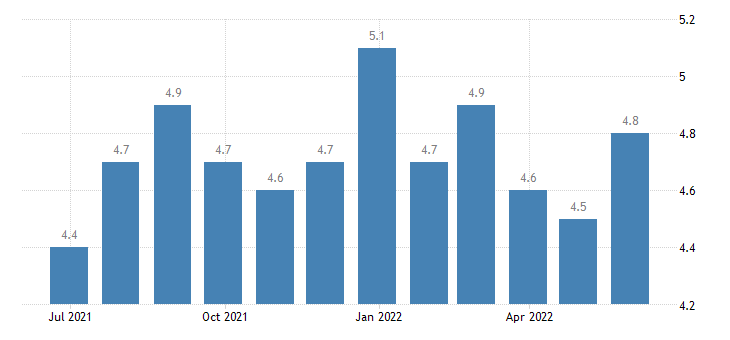 romania harmonised unemployment rate from 25 to 74 years males eurostat data