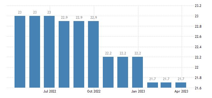 romania harmonised unemployment rate less than 25 years eurostat data