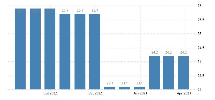 romania harmonised unemployment rate less than 25 years females eurostat data
