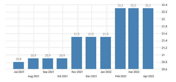 romania harmonised unemployment rate less than 25 years males eurostat data