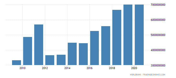 romania high technology exports current us$ wb data