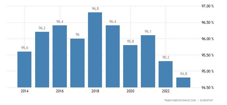 Romania Home Ownership Rate